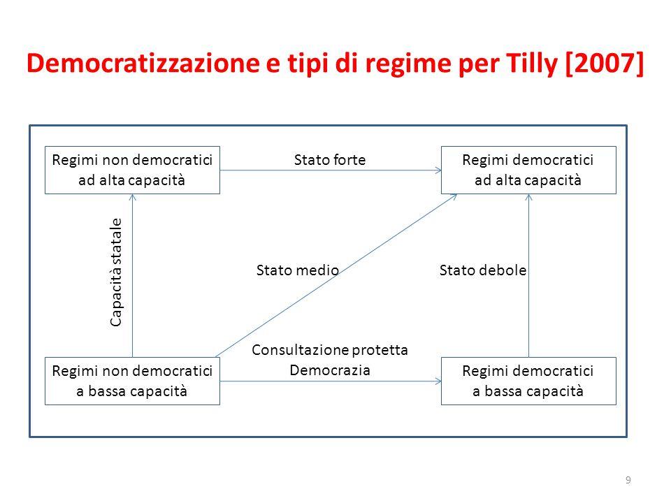 Democratizzazione e tipi di regime per Tilly [2007]